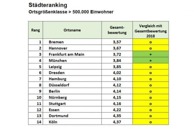 ADFC-Fahrradklimatest 2020: Leipzig ist auf Rang 5 unter den Städten ab 500.000 Einwohner abgerutscht. Grafik: ADFC