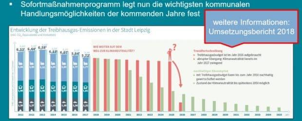 Die sprechende Grafik aus dem Sofortmaßnahmenprogramm des OBM von 2020. Grafik: Stadt Leipzig