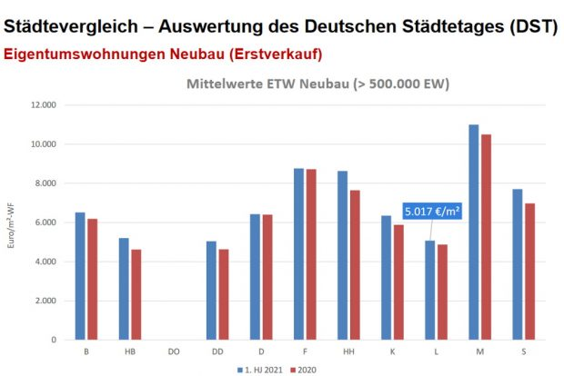 Preise für Eigentumswohnungen im Neubau im STädtevergleich. Grafik: Gutachterausschuss, Stadt Leipzig