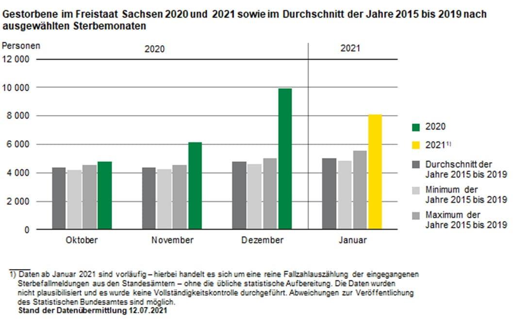Sterblichkeit 2020 / 2021 im Vergleich mit den Vorjahren. Grafik: Freistaat Sachsen, Statistisches Landesamt