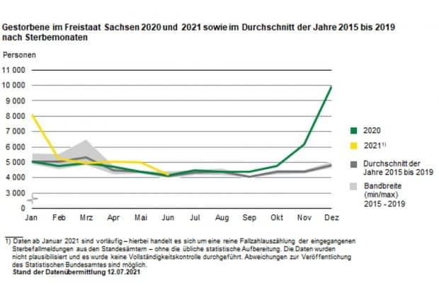 Die Sterbezahlen 2020 / 2021 im Vergleich mit dem Durchschnitt der Vorjahre. Grafik: Freistaat Sachsen, Statistisches Landesamt