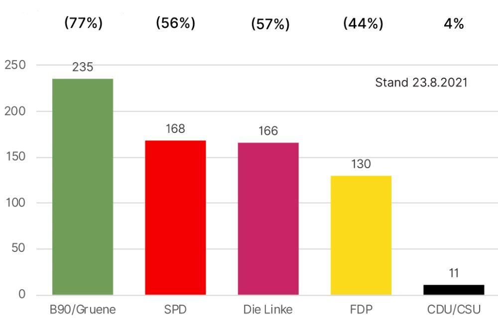 Anzahl Kandidierende zur Bundestagswahl 2021, die sich zu den konkreten Klimaschutzmaßnahmen auf #wählbar2021 positioniert haben, in Klammern Prozent der erfassten Kandidierenden. Grafik: Initiative #wählbar2021