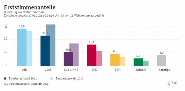 Erststimmen in Sachsen, Auszählung am 27. September 2021, 0:05 Uhr. Screen: Bundeswahlleiter