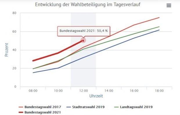 Die Wahlbeteiligung um 12 Uhr in Leipzig. Foto: Screen Leipzig.de