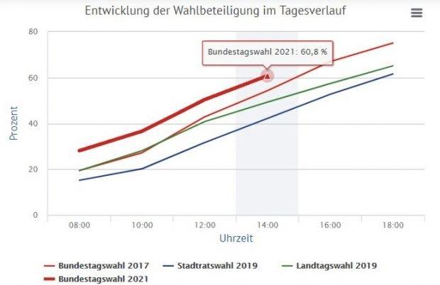 Die Wahlbeteiligung um 14 Uhr in Leipzig. Foto: Screen Leipzig.de