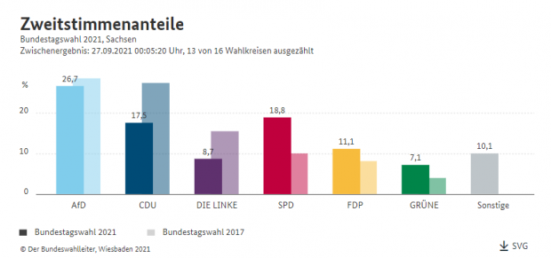 Zweitstimmen in Sachsen, Auszählung am 27. September 2021, 0:05 Uhr. Screen: Bundeswahlleiter