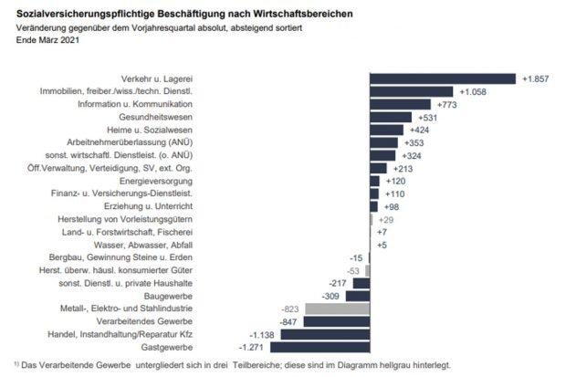 Beschäftigungsentwicklung nach Wirtschaftsbereichen. Grafik: Arbeitsagentur Leipzig