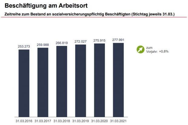 Entwicklung der Zahl der sv-pflichtig Beschäftigten in Leipzig. Grafik: Arbeitsagentur Leipzig