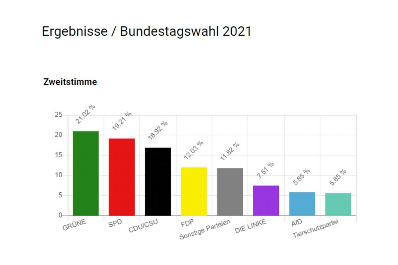 Das U18-Wahlergebnis auf Bundesebene. Grafik: Deutscher Bundesjugendring