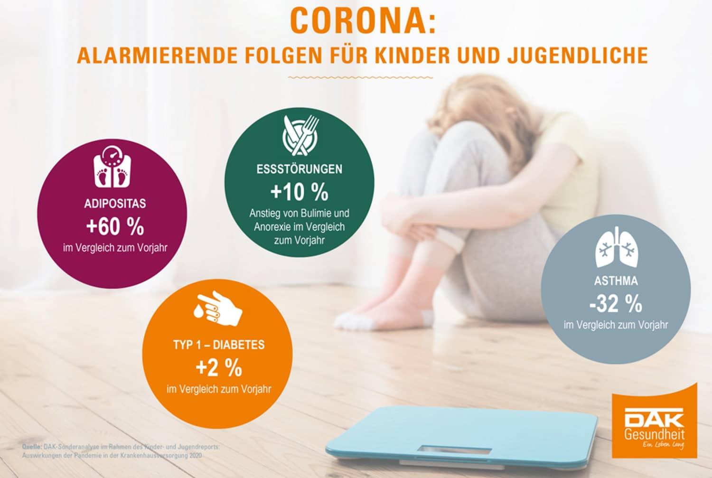 Effekte des Corona-Jahrs bei den Fallzahlen bei Kindern und Jugendlichen. Grafik: DAK