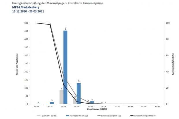 Häufigkeit von Fluglärmereignissen im Markkleeberger Stadtgebiet. Grafik: Flughafen Leipzig / Halle