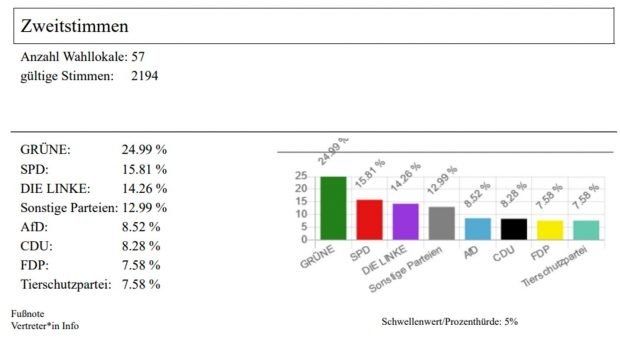 Das Leipziger U18-Wahlergebnis. Grafik: Stadtjugendring Leipzig
