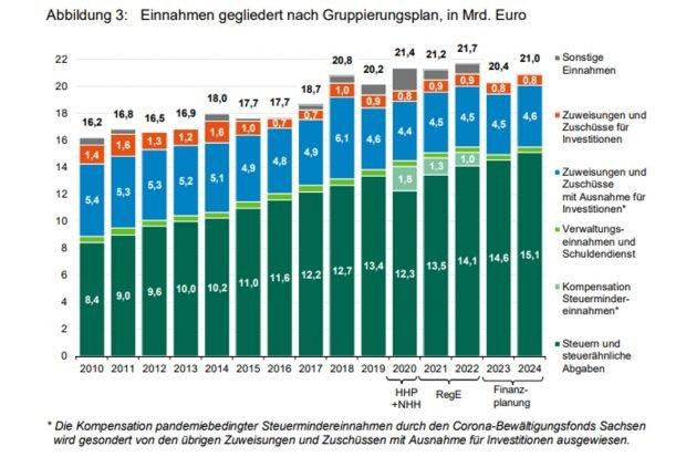 Die mittelfristige Finanzplanung des Freistaats Sachsen (Stand Dezember 2020). Grafik: Freistaat Sachsen, SMF