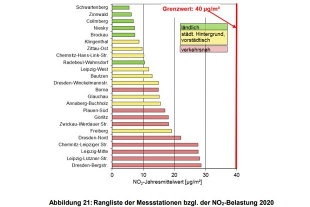 Stickoxidmessungen an sächsischen Messstationen 2020. Grafik: Freistaat Sachsen, LfULG
