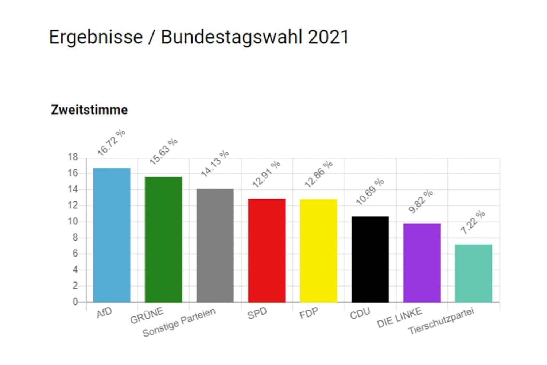Das sächsische U18-Wahlergebnis. Grafik: Deutscher Bundesjugendring