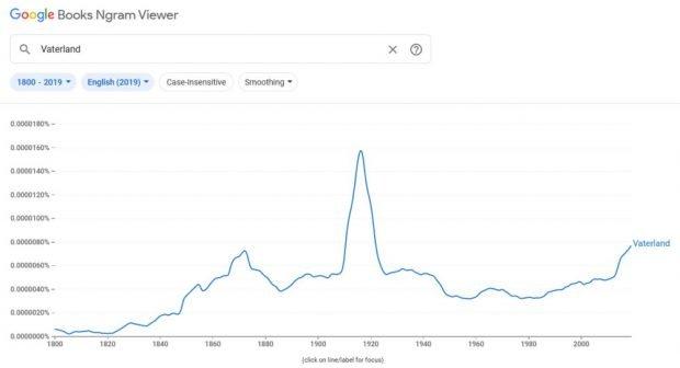 """Die Furore des Wortes """"Vaterland"""". Grafik: Google Ngram Viewer"""