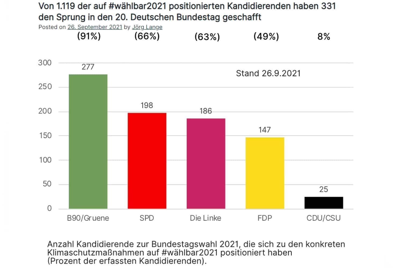 Zahl der Kandidierenden, die sich zu den Klimaschutzmaßnahmen von #wählbar2021 positioniert haben. Grafik: CO2-Abgabe e.V.