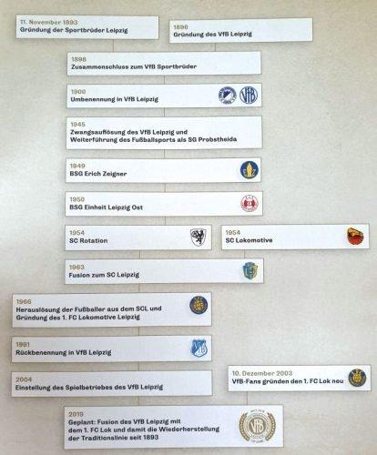 """Die Traditionslinie im Überblick. Quelle: """"125 Jahre. Vom VfB zum 1. FC Lokomotive Leipzig."""", Hrsg.: Franke, Hofmann, Löffler"""