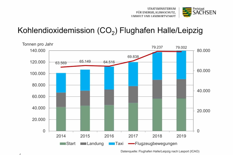 CO2-Emissionen des Flughafens Leipzig / Halle. Grafik: Freistaat Sachsen, SMEKUL