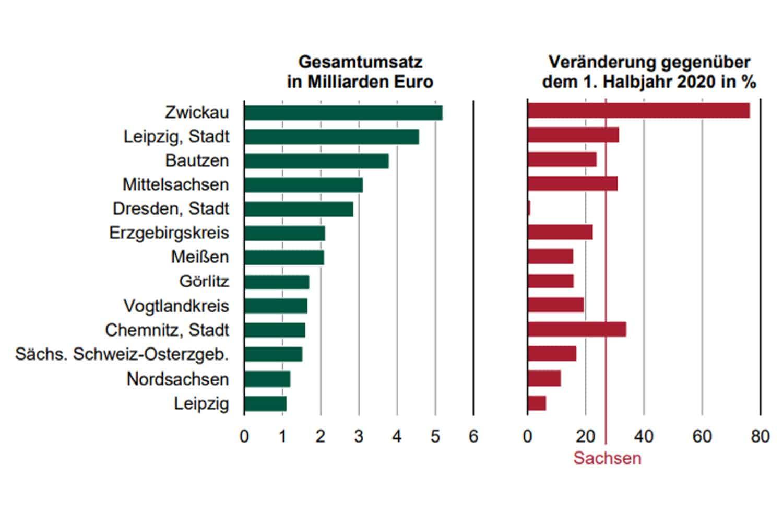 Umsatz und Umsatzveränderung der Industrie in Sachsen im 1. Halbjahr 2021 nach Kreisfreien Städten und Landkreisen. Grafik: Freistaat Sachsen, Statistisches Landesamt
