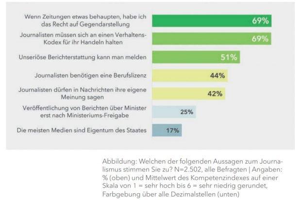 Was die Befragten so über Journalismus denken. Grafik: SLpB, Medienkompetenz in Sachsen