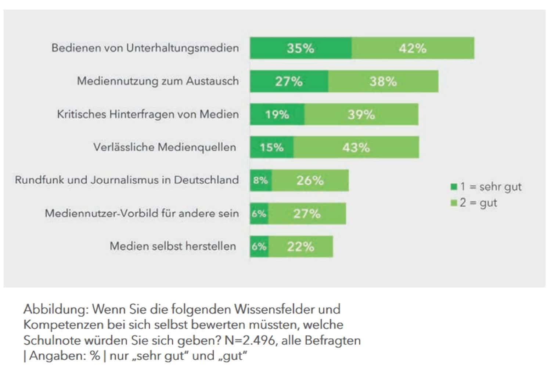 Welche Kompetenzen sich die Befragten in der Mediennutzung zuschreiben. Grafik: SLpB, Medienkompetenz in Sachsen