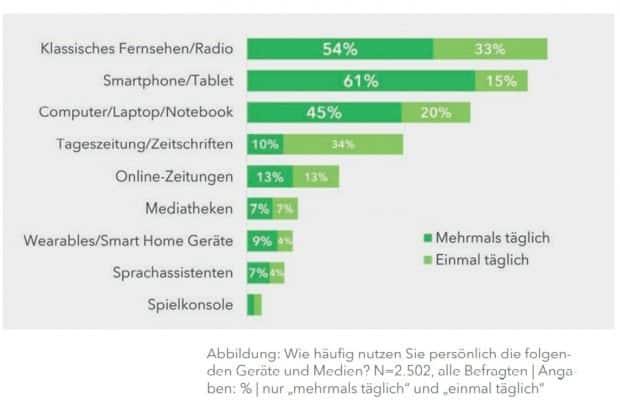 Der bunte Salat der Mediennutzung aus Sicht der Befrager. Grafik: SLpB, Medienkompetenz in Sachsen