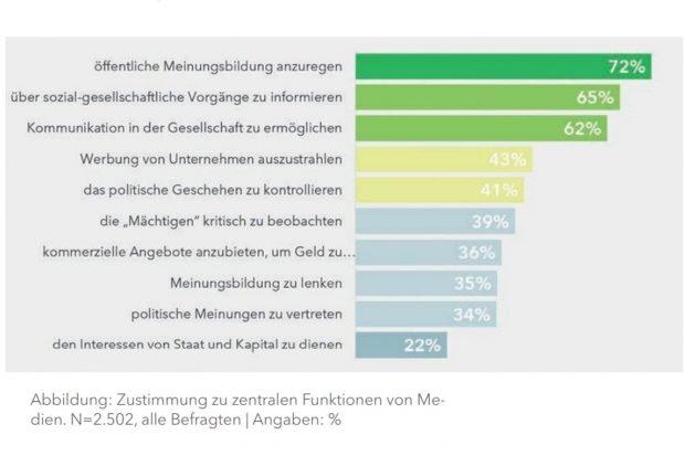 """Wozu die """"Medien"""" aus Sicht der Befragten eigentlich da sind. Grafik: SLpB, Medienkompetenz in Sachsen"""