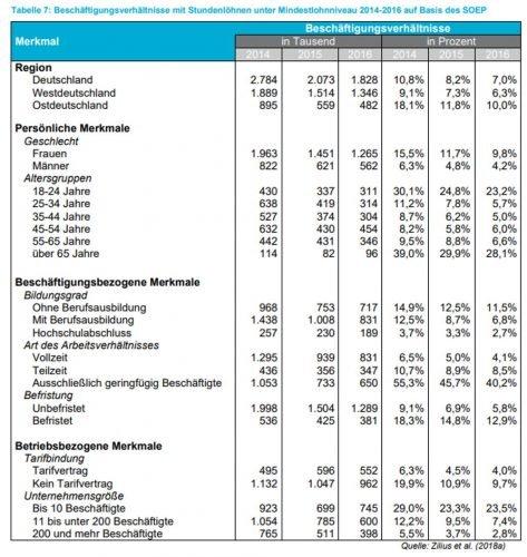 Die Zahlen aus dem SOEP zu Stundenlöhnen unter dem Mindestlohn. Grafik: Freistaat Sachsen / SMWA