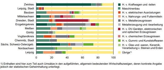 Umsatz in der Industrie in Sachsen im 1. Halbjahr 2021 nach Kreisfreien Städten und Landkreisen sowie ausgewählten Wirtschaftszweigen. Grafik: Freistaat Sachsen, Statistisches Landesamt